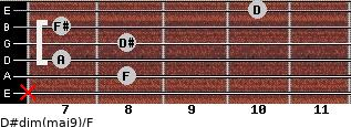 D#dim(maj9)/F for guitar on frets x, 8, 7, 8, 7, 10