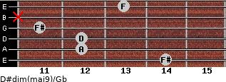 D#dim(maj9)/Gb for guitar on frets 14, 12, 12, 11, x, 13