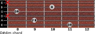 D#dim for guitar on frets 11, 9, x, 8, 10, x
