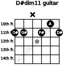 D#dim11 for guitar on frets 11, 11, x, 11, 10, 11