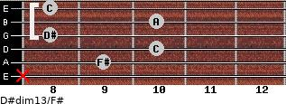 D#dim13/F# for guitar on frets x, 9, 10, 8, 10, 8