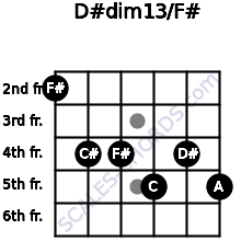 D#dim13/F# for guitar on frets 2, 4, 4, 5, 4, 5