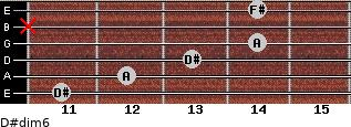 D#dim6 for guitar on frets 11, 12, 13, 14, x, 14