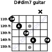 D#dim7 for guitar on frets 11, 12, 13, 14, x, 14