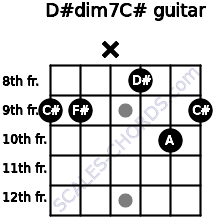 D#dim7/C# for guitar on frets 9, 9, x, 8, 10, 9