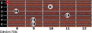 D#dim7/Db for guitar on frets 9, 9, 11, 8, 10, x