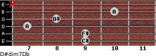 D#dim7/Db for guitar on frets 9, 9, 7, 8, 10, x