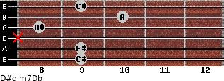 D#dim7/Db for guitar on frets 9, 9, x, 8, 10, 9