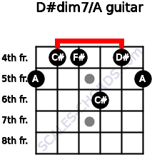 D#dim7/A for guitar on frets 5, 4, 4, 6, 4, 5