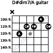 D#dim7/A for guitar on frets x, 12, 11, 11, 10, 11