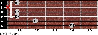 D#dim7/F# for guitar on frets 14, 12, 11, 11, x, 11