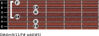 D#dim9/11/F# add(#5) guitar chord