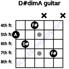 D#dim/A for guitar on frets 5, 6, 4, x, 7, x