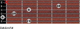 D#dim/F# for guitar on frets 2, 0, 1, 2, 4, x