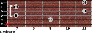 D#dim/F# for guitar on frets x, 9, 7, 11, 7, 11