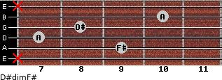D#dim/F# for guitar on frets x, 9, 7, 8, 10, x