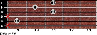 D#dim/F# for guitar on frets x, 9, x, 11, 10, 11