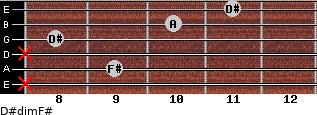 D#dim/F# for guitar on frets x, 9, x, 8, 10, 11