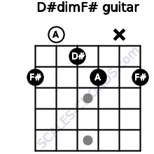 D#dim/F# for guitar on frets 2, 0, 1, 2, x, 2