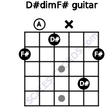 D#dim/F# for guitar on frets 2, 0, 1, x, 4, 2
