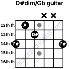 D#dim/Gb for guitar on frets 14, 12, 13, x, x, 14