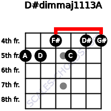 D#dim(maj11/13)/A for guitar on frets 5, 5, 4, 5, 4, 4