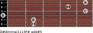 D#dim(maj11/13)/F# add(#5) guitar chord