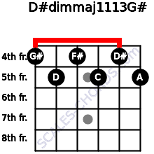 D#dim(maj11/13)/G# for guitar on frets 4, 5, 4, 5, 4, 5