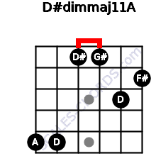 D#dim(maj11)/A for guitar on frets 5, 5, 1, 1, 3, 2