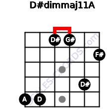 D#dim(maj11)/A for guitar on frets 5, 5, 1, 1, 4, 2