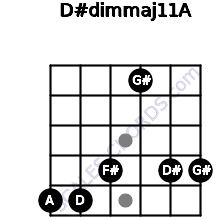 D#dim(maj11)/A for guitar on frets 5, 5, 4, 1, 4, 4