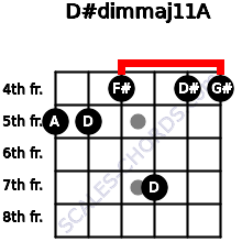 D#dim(maj11)/A for guitar on frets 5, 5, 4, 7, 4, 4