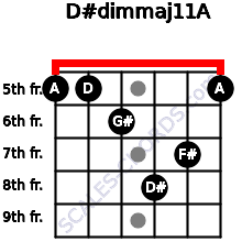 D#dim(maj11)/A for guitar on frets 5, 5, 6, 8, 7, 5