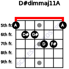 D#dim(maj11)/A for guitar on frets 5, 6, 6, 7, 7, 5