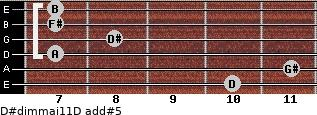 D#dim(maj11)/D add(#5) guitar chord