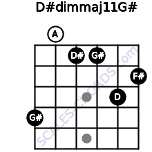 D#dim(maj11)/G# for guitar on frets 4, 0, 1, 1, 3, 2