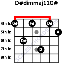 D#dim(maj11)/G# for guitar on frets 4, 6, 4, 7, 4, 5