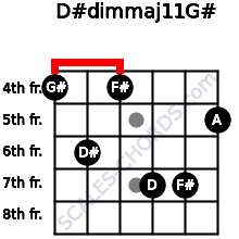D#dim(maj11)/G# for guitar on frets 4, 6, 4, 7, 7, 5
