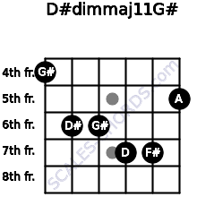 D#dim(maj11)/G# for guitar on frets 4, 6, 6, 7, 7, 5