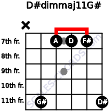D#dim(maj11)/G# for guitar on frets x, 11, 7, 7, 7, 11