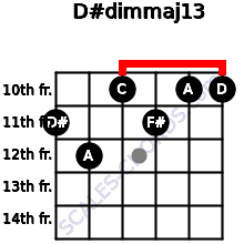 D#dim(maj13) for guitar on frets 11, 12, 10, 11, 10, 10