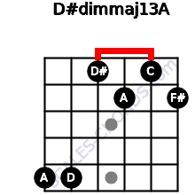 D#dim(maj13)/A for guitar on frets 5, 5, 1, 2, 1, 2