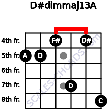 D#dim(maj13)/A for guitar on frets 5, 5, 4, 7, 4, 8