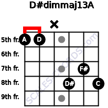 D#dim(maj13)/A for guitar on frets 5, 5, x, 8, 7, 8