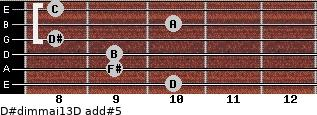 D#dim(maj13)/D add(#5) guitar chord