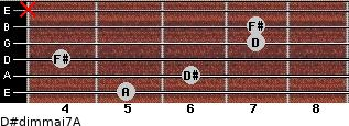 D#dim(maj7)/A for guitar on frets 5, 6, 4, 7, 7, x