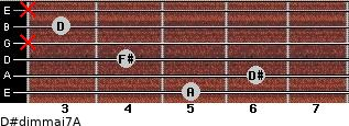 D#dim(maj7)/A for guitar on frets 5, 6, 4, x, 3, x
