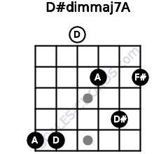 D#dim(maj7)/A for guitar on frets 5, 5, 0, 2, 4, 2
