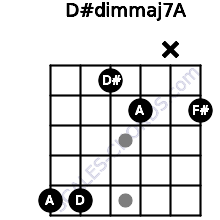 D#dim(maj7)/A for guitar on frets 5, 5, 1, 2, x, 2