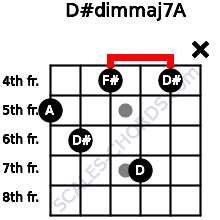 D#dim(maj7)/A for guitar on frets 5, 6, 4, 7, 4, x